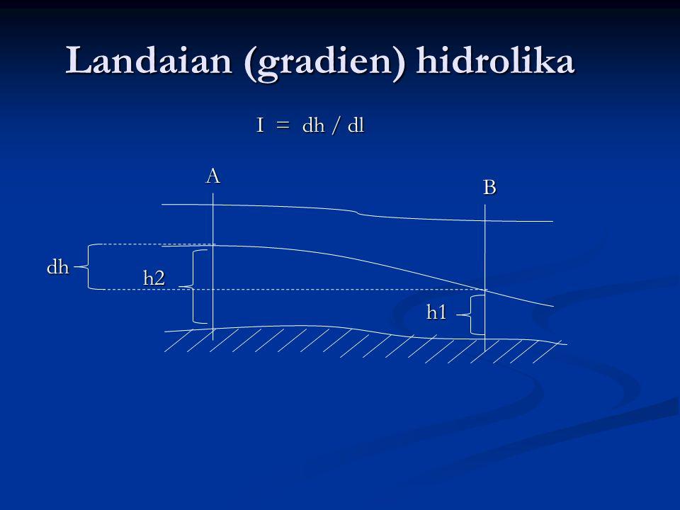 Landaian (gradien) hidrolika