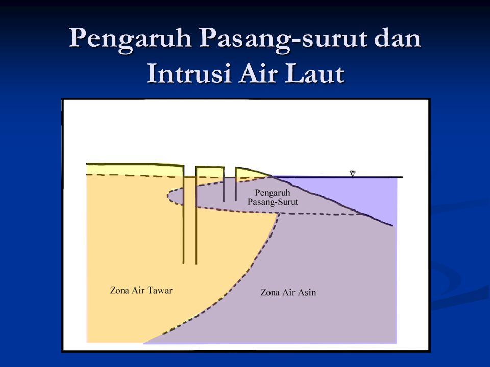 Pengaruh Pasang-surut dan Intrusi Air Laut