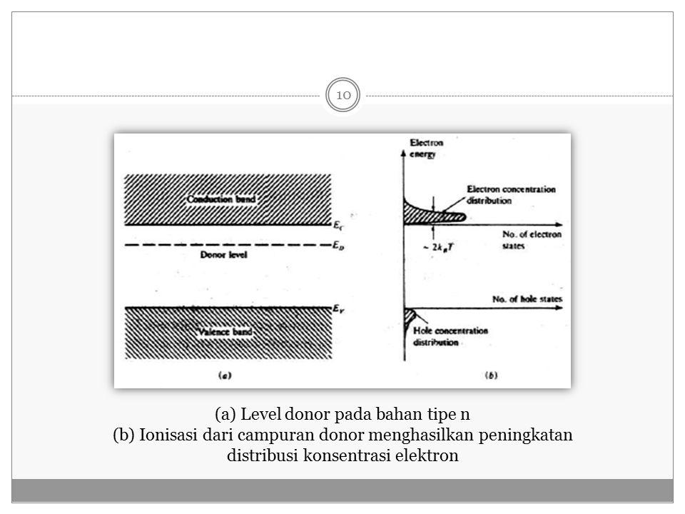 (a) Level donor pada bahan tipe n