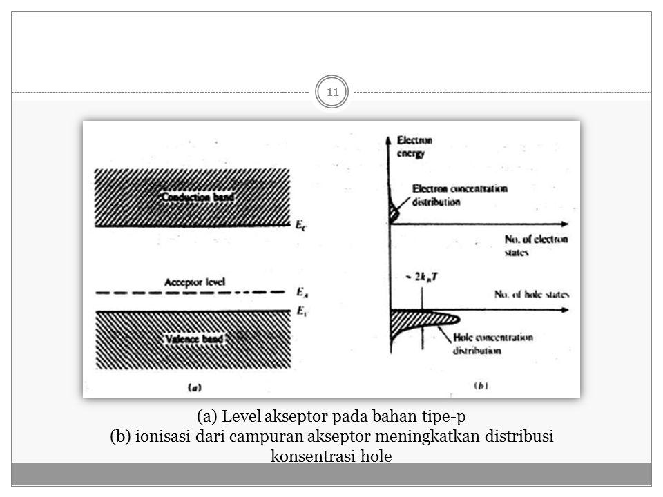 (a) Level akseptor pada bahan tipe-p