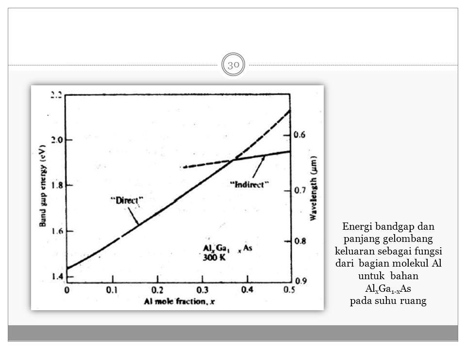 Energi bandgap dan panjang gelombang keluaran sebagai fungsi dari bagian molekul Al untuk bahan