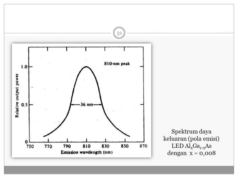 Spektrum daya keluaran (pola emisi) LED AlxGa1-xAs
