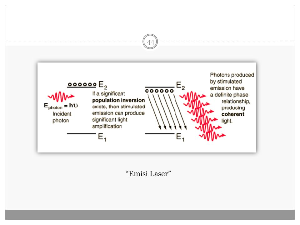 Emisi Laser