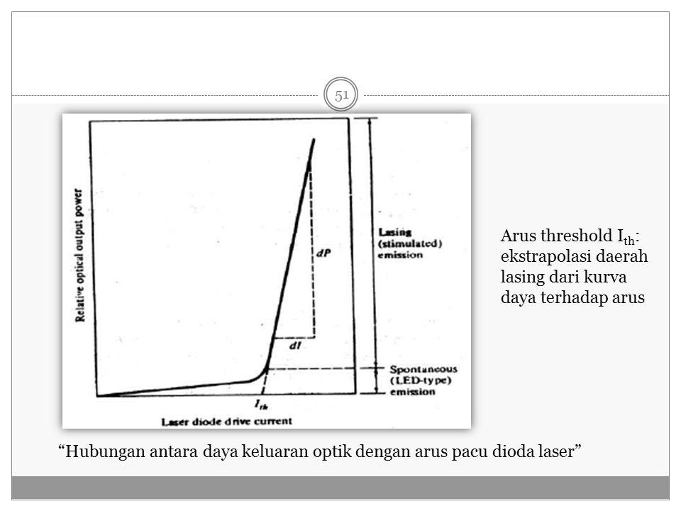 Arus threshold Ith: ekstrapolasi daerah lasing dari kurva daya terhadap arus