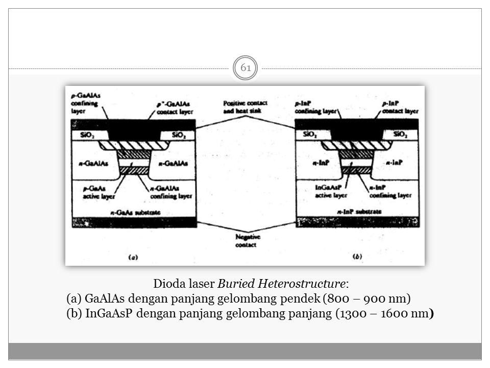 Dioda laser Buried Heterostructure: