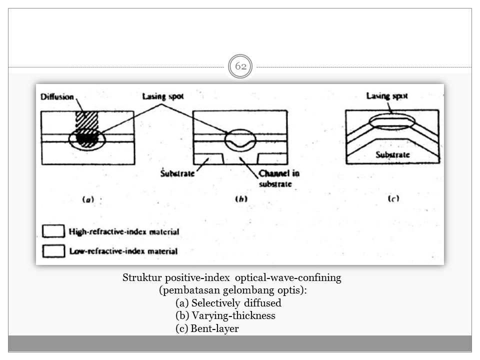 Struktur positive-index optical-wave-confining
