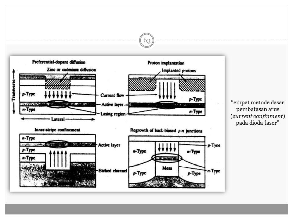 empat metode dasar pembatasan arus (current confinment) pada dioda laser