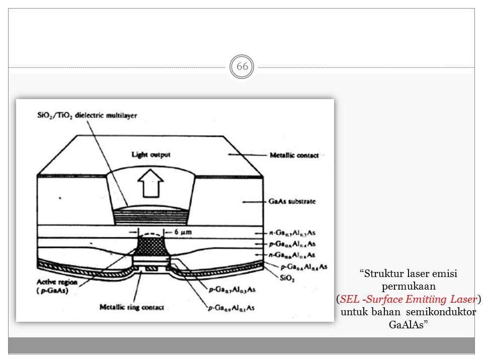 Struktur laser emisi permukaan