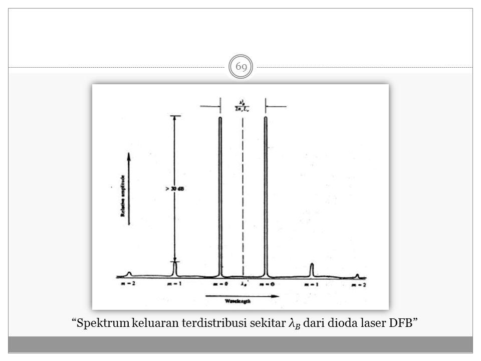 Spektrum keluaran terdistribusi sekitar λB dari dioda laser DFB