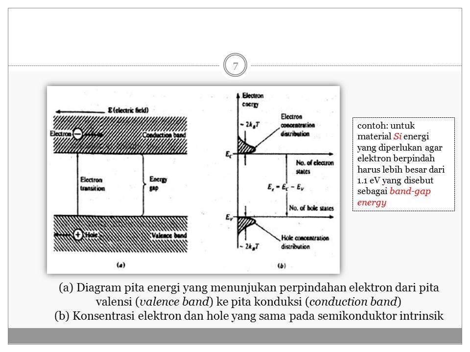 contoh: untuk material Si energi yang diperlukan agar elektron berpindah harus lebih besar dari 1.1 eV yang disebut sebagai band-gap energy