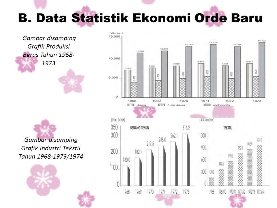 B. Data Statistik Ekonomi Orde Baru