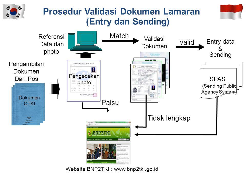 Prosedur Validasi Dokumen Lamaran (Entry dan Sending)