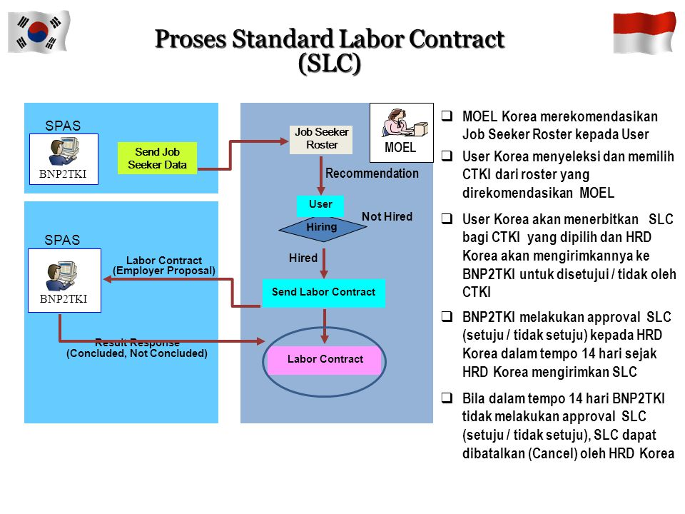 Proses Standard Labor Contract (SLC)