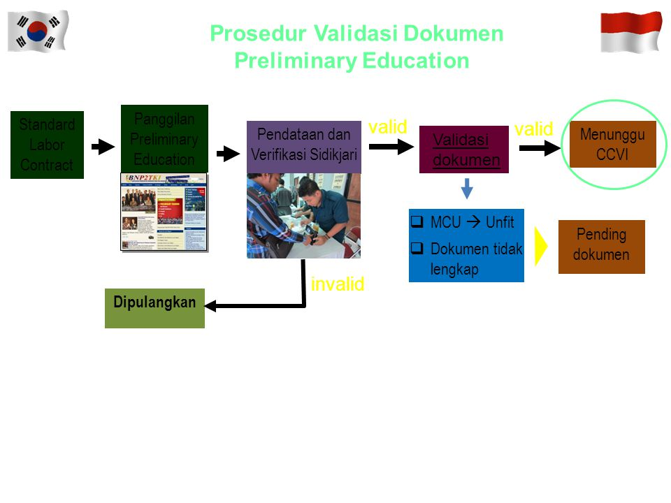 Prosedur Validasi Dokumen Preliminary Education