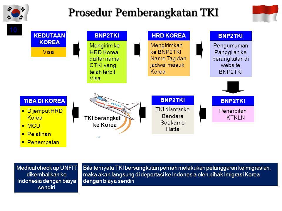 Prosedur Pemberangkatan TKI