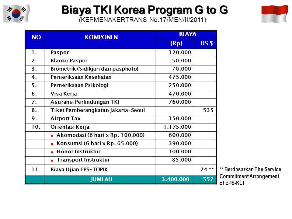 Biaya TKI Korea Program G to G