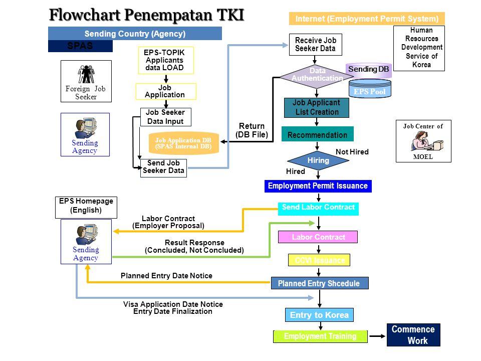 Flowchart Penempatan TKI