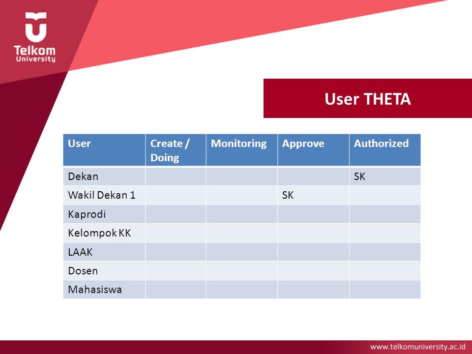 User THETA Wakil Dekan 1 Kelompok Keahlian LAAK Dosen Mahasiswa User