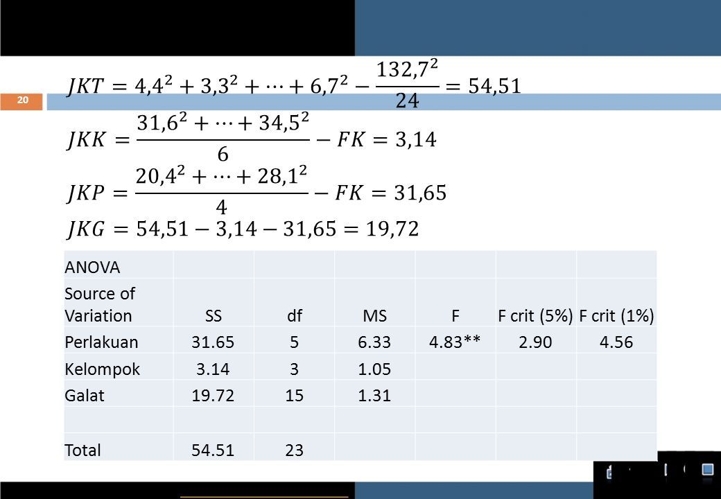 𝐽𝐾𝑇= 4,4 2 + 3,3 2 +…+ 6,7 2 − 132,7 2 24 =54,51 𝐽𝐾𝐾= 31,6 2 +…+ 34,5 2 6 −𝐹𝐾=3,14. 𝐽𝐾𝑃= 20,4 2 +…+ 28,1 2 4 −𝐹𝐾=31,65.