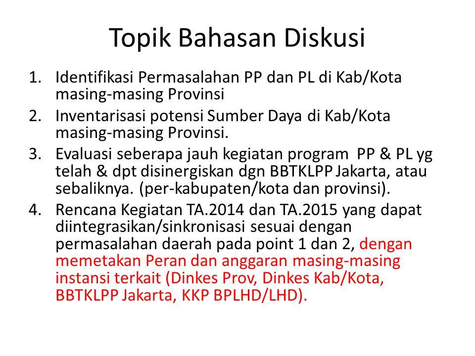 Topik Bahasan Diskusi Identifikasi Permasalahan PP dan PL di Kab/Kota masing-masing Provinsi.