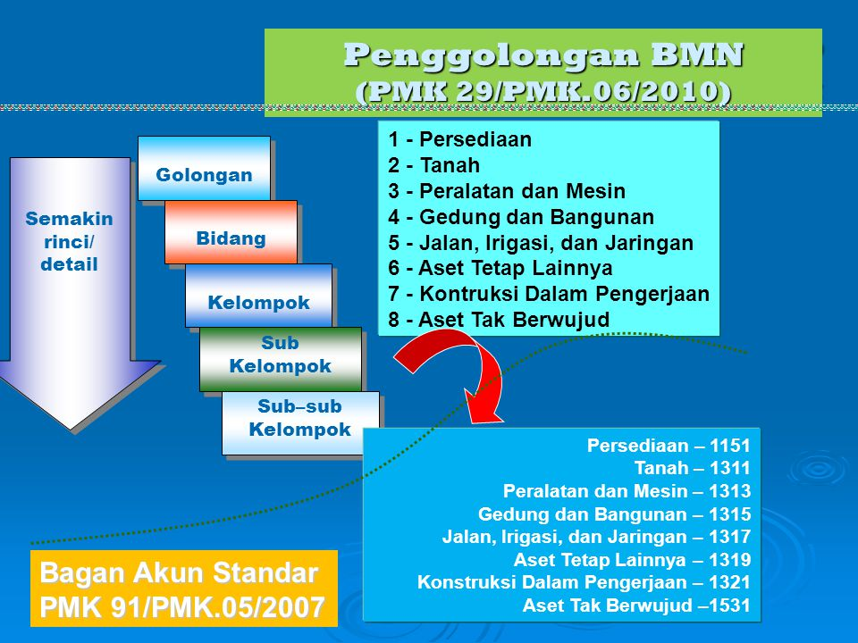 Penggolongan BMN (PMK 29/PMK.06/2010) P E