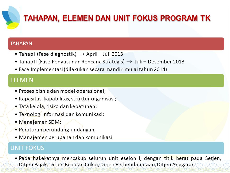TAHAPAN, ELEMEN DAN UNIT FOKUS PROGRAM TK