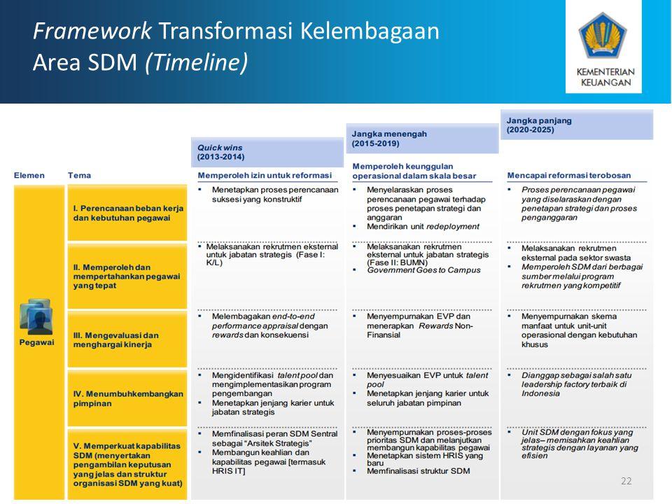 Framework Transformasi Kelembagaan Area SDM (Timeline)