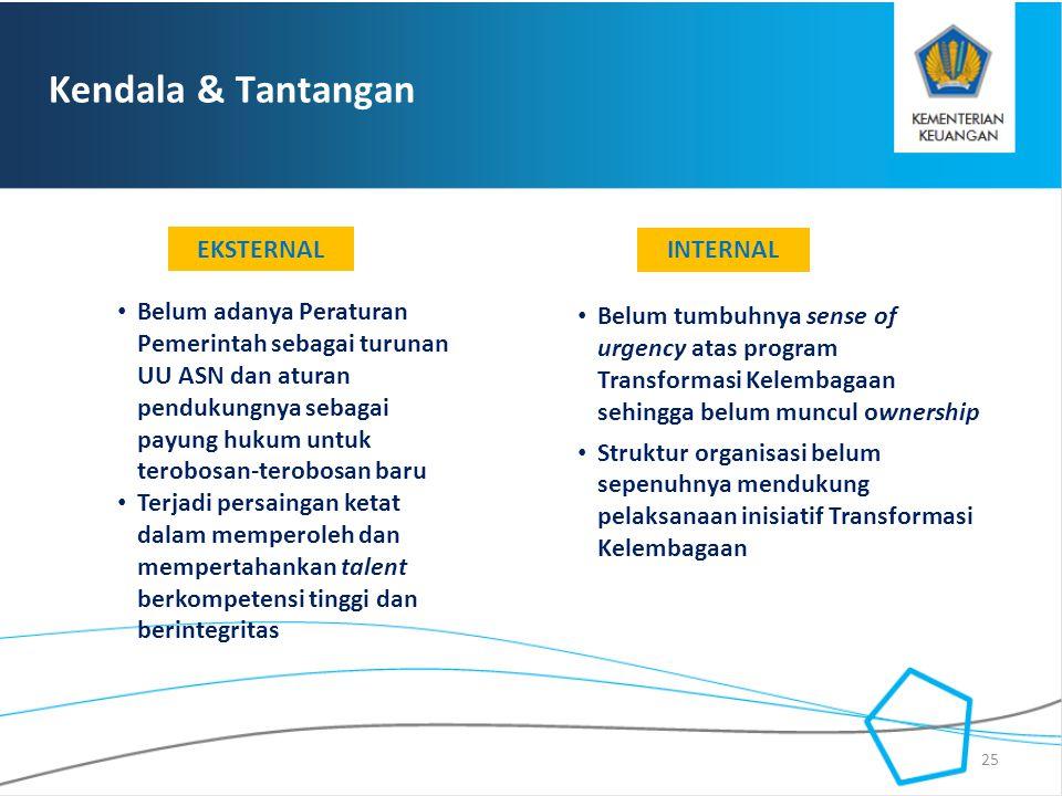 Kendala & Tantangan EKSTERNAL INTERNAL