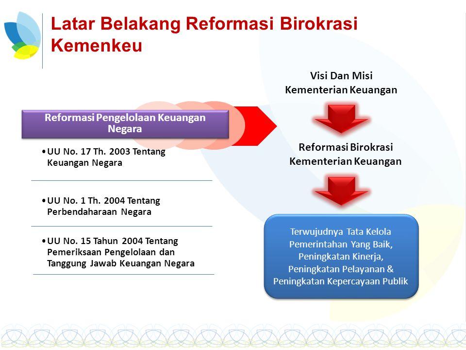 Latar Belakang Reformasi Birokrasi Kemenkeu