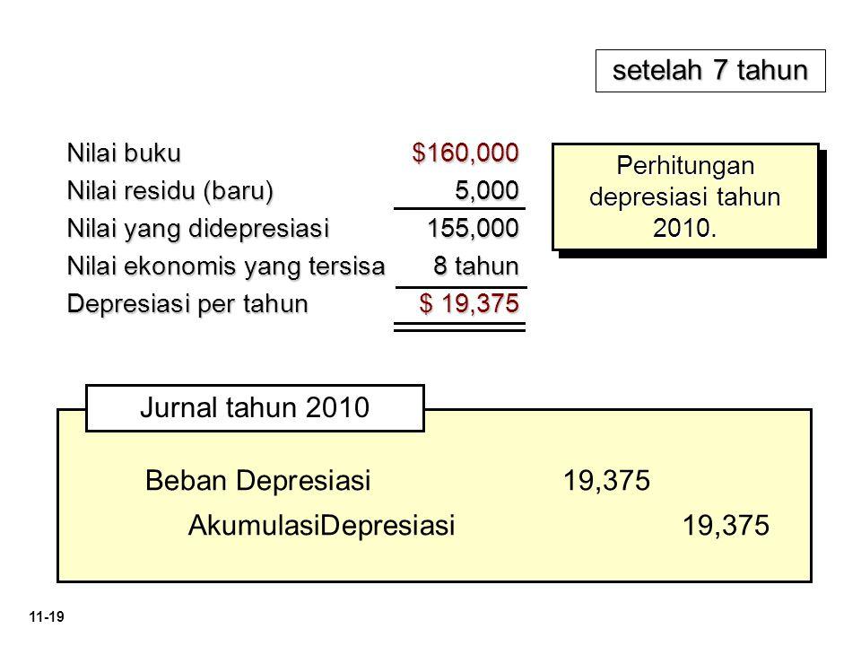 Perhitungan depresiasi tahun 2010.