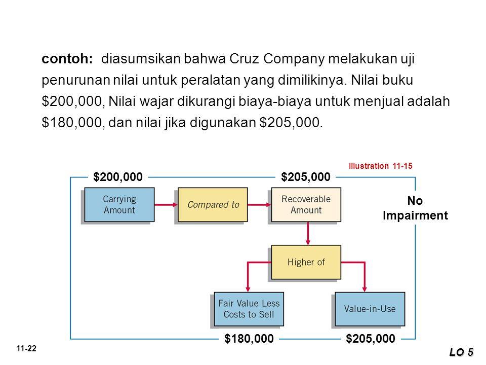 contoh: diasumsikan bahwa Cruz Company melakukan uji penurunan nilai untuk peralatan yang dimilikinya. Nilai buku $200,000, Nilai wajar dikurangi biaya-biaya untuk menjual adalah $180,000, dan nilai jika digunakan $205,000.