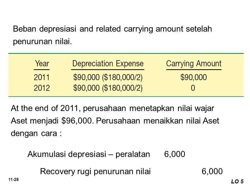 Beban depresiasi and related carrying amount setelah penurunan nilai.