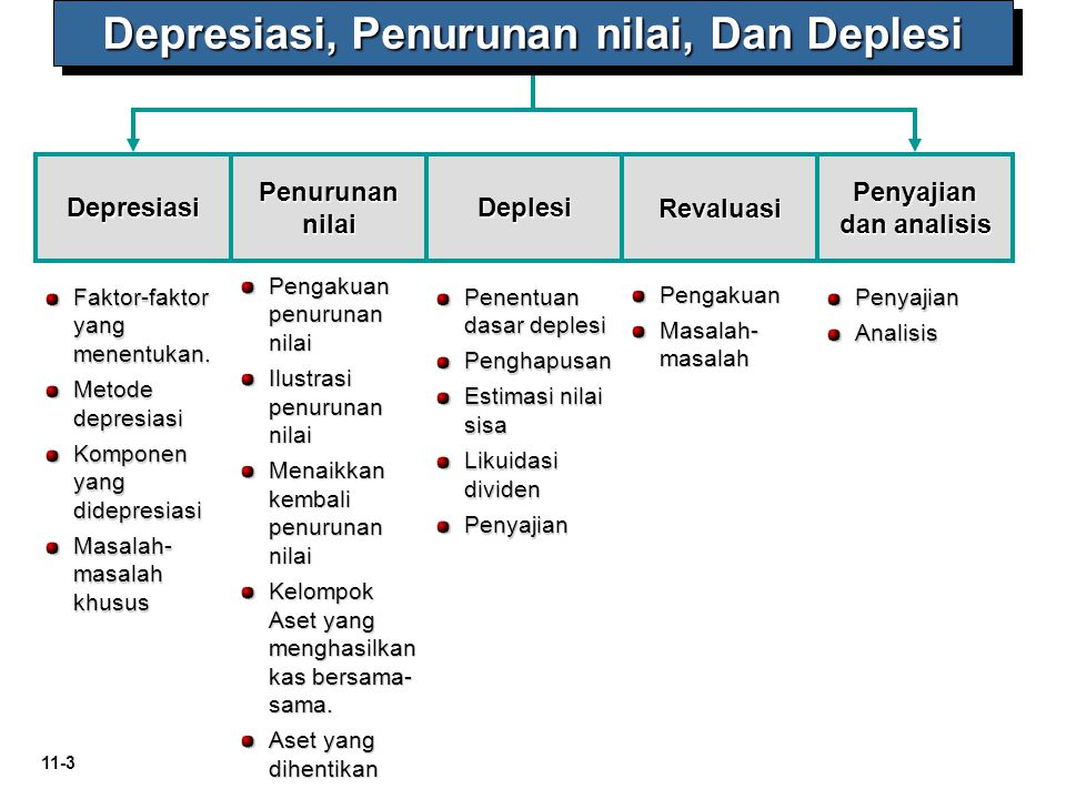 Depresiasi, Penurunan nilai, Dan Deplesi
