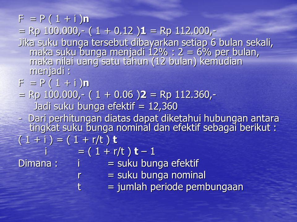 F = P ( 1 + i )n = Rp 100.000,- ( 1 + 0.12 )1 = Rp 112.000,-