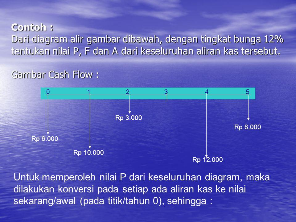 Contoh : Dari diagram alir gambar dibawah, dengan tingkat bunga 12% tentukan nilai P, F dan A dari keseluruhan aliran kas tersebut. Gambar Cash Flow :