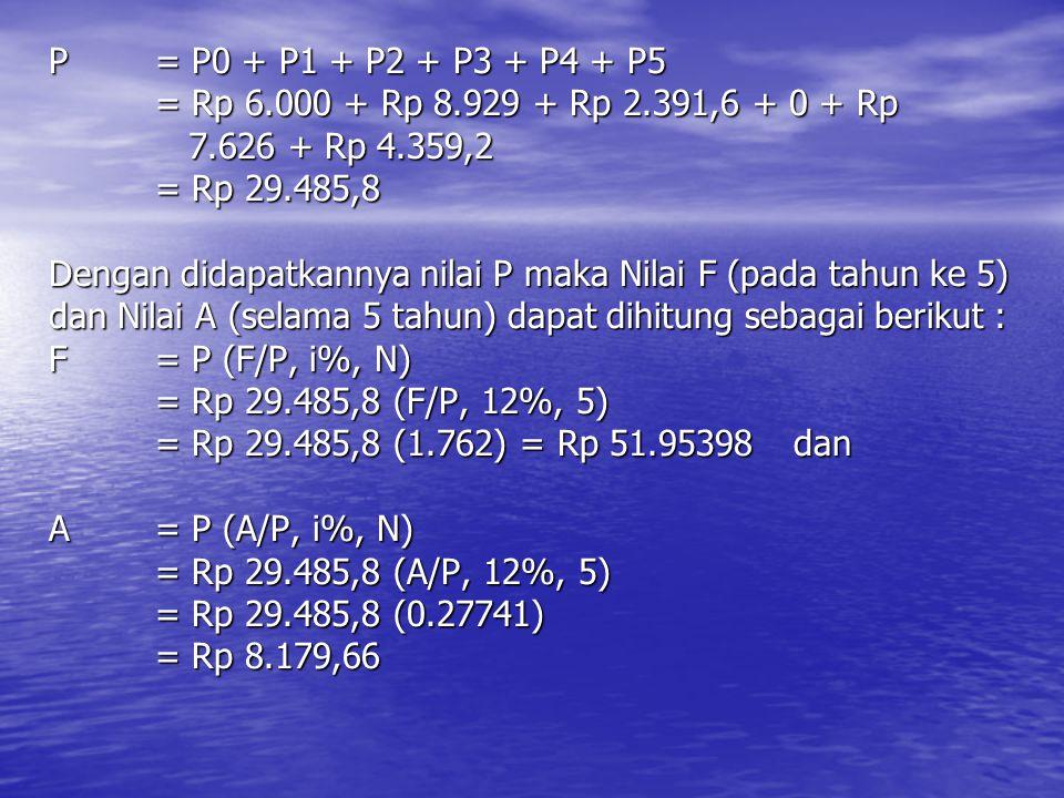 P. = P0 + P1 + P2 + P3 + P4 + P5. = Rp 6. 000 + Rp 8. 929 + Rp 2