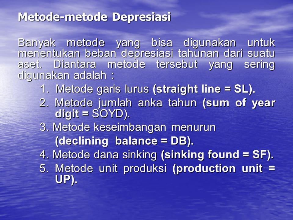 Metode-metode Depresiasi