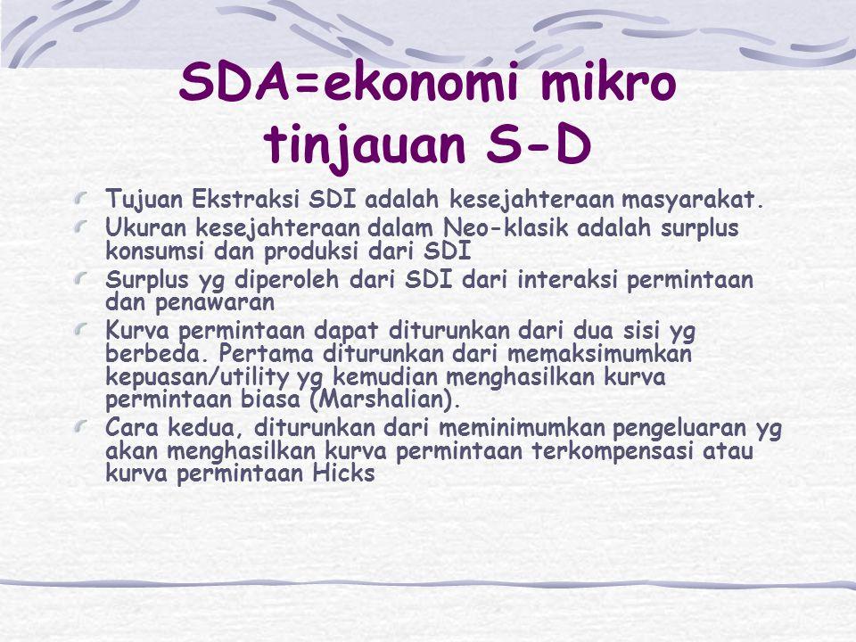 SDA=ekonomi mikro tinjauan S-D