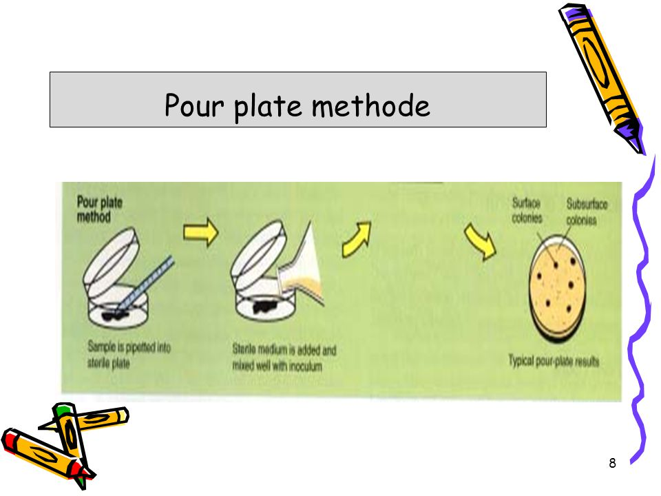 Pour plate methode