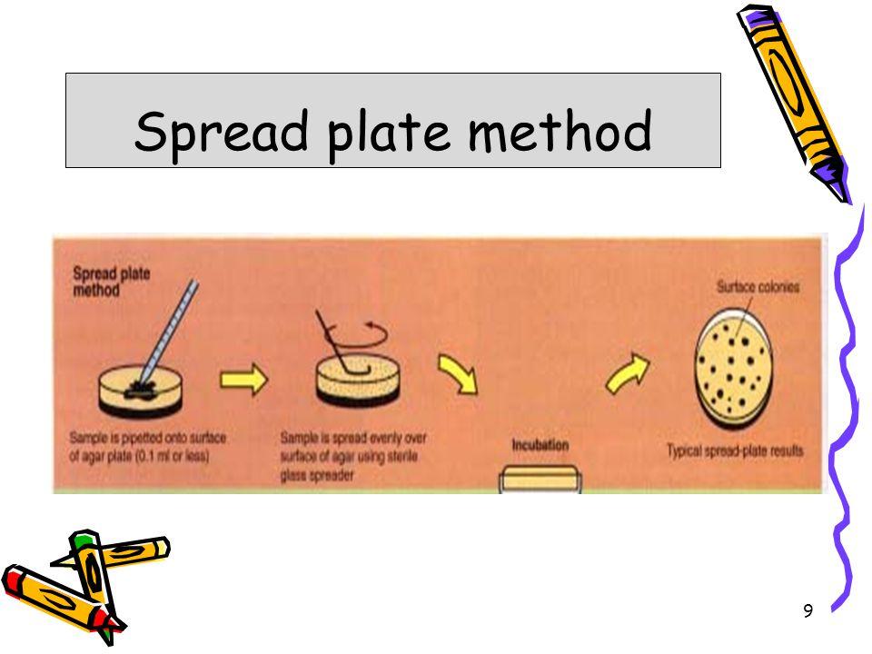 Spread plate method