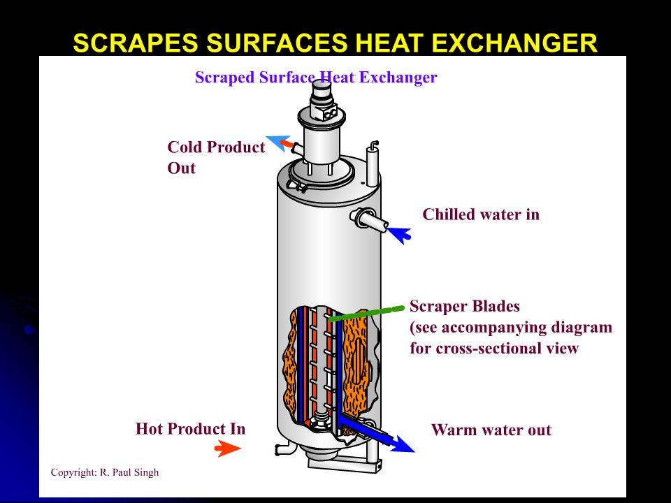 SCRAPES SURFACES HEAT EXCHANGER