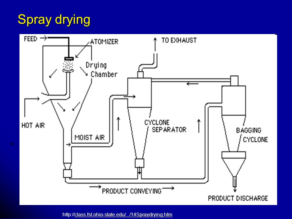 Spray drying :http://class.fst.ohio-state.edu/.../14Spraydrying.htm