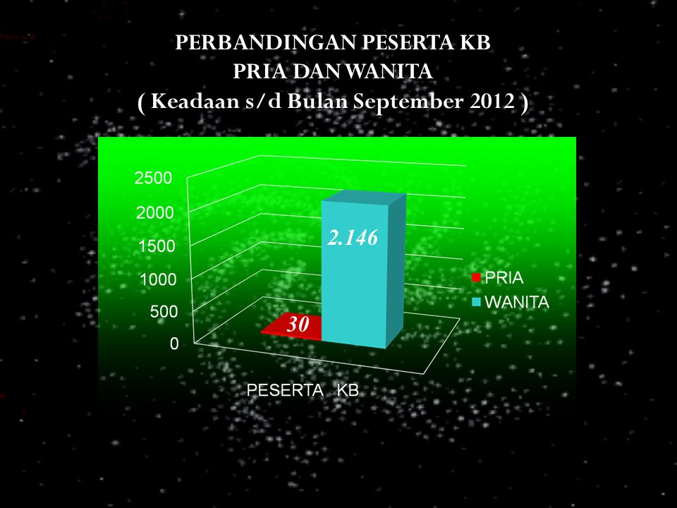 PERBANDINGAN PESERTA KB ( Keadaan s/d Bulan September 2012 )
