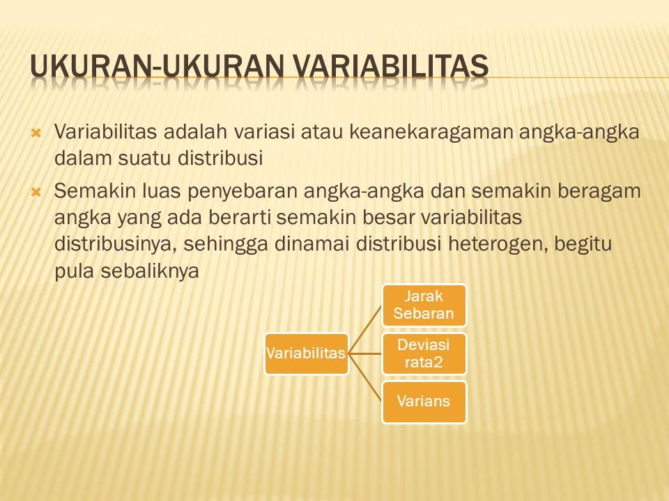 Ukuran-ukuran variabilitas