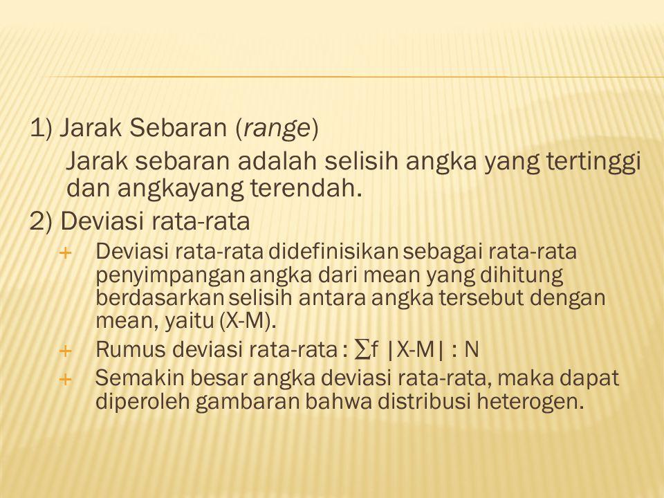 1) Jarak Sebaran (range)