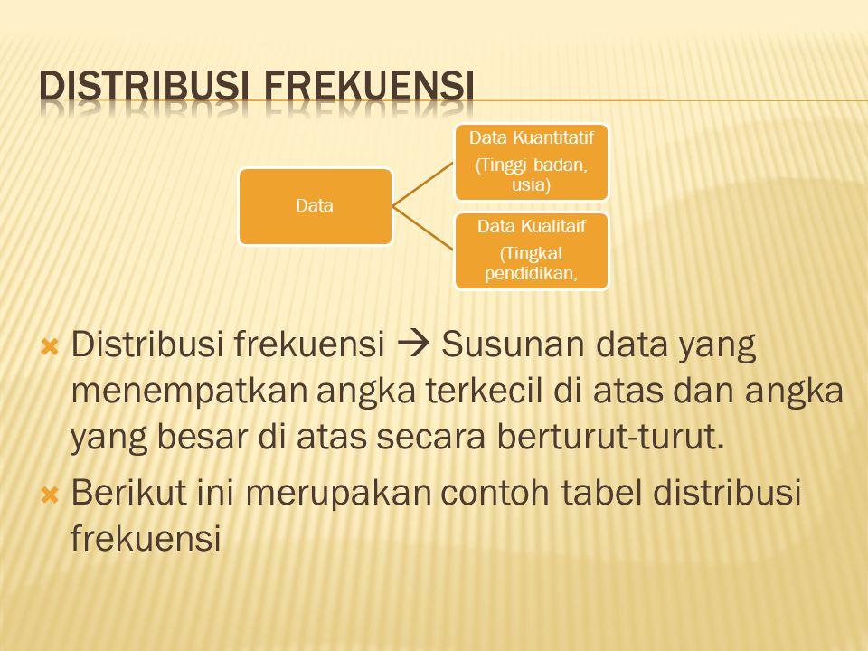 Distribusi frekuensi Data. (Tinggi badan, usia) Data Kuantitatif. (Tingkat pendidikan, Data Kualitaif.