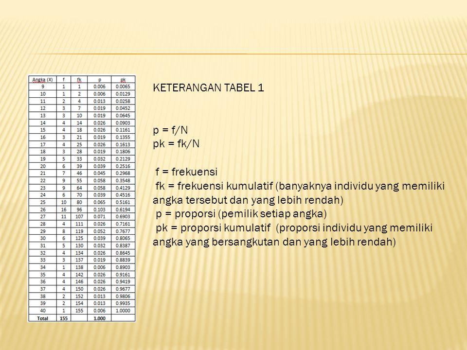 KETERANGAN TABEL 1 p = f/N. pk = fk/N. f = frekuensi.