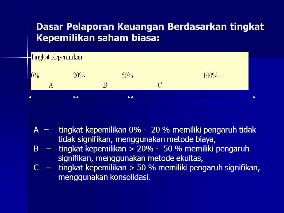 Dasar Pelaporan Keuangan Berdasarkan tingkat Kepemilikan saham biasa:
