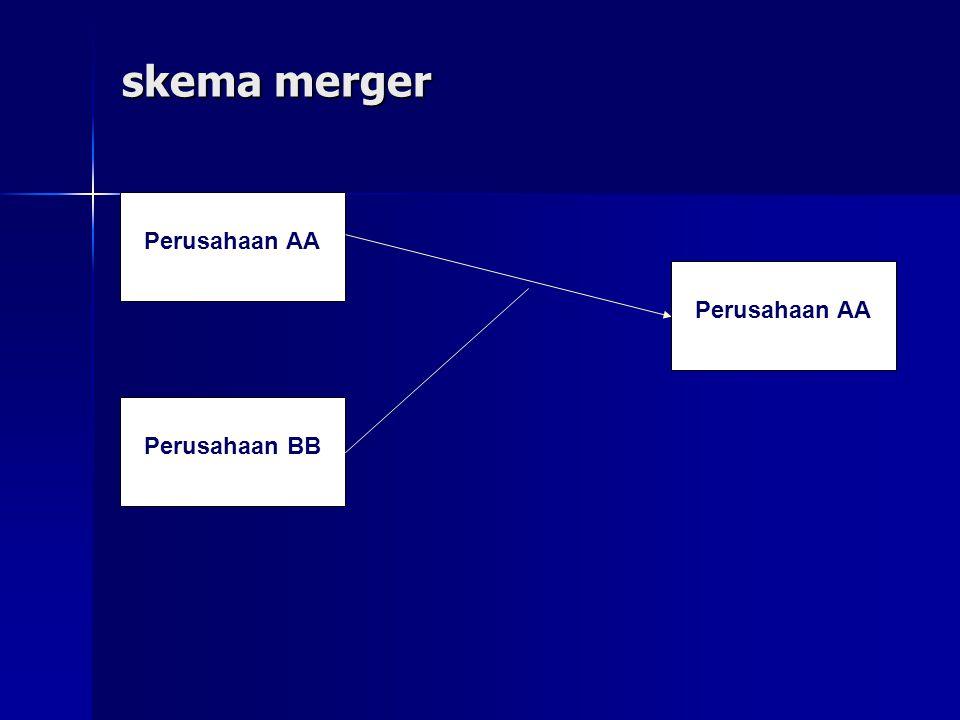 skema merger Perusahaan AA Perusahaan BB