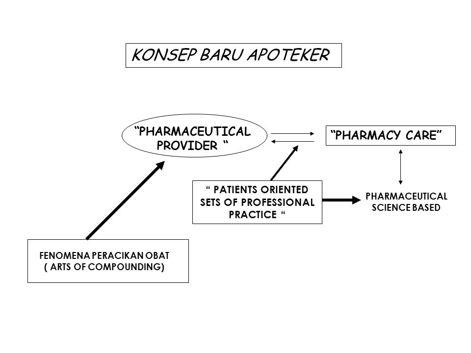 KONSEP BARU APOTEKER PHARMACEUTICAL PROVIDER PHARMACY CARE